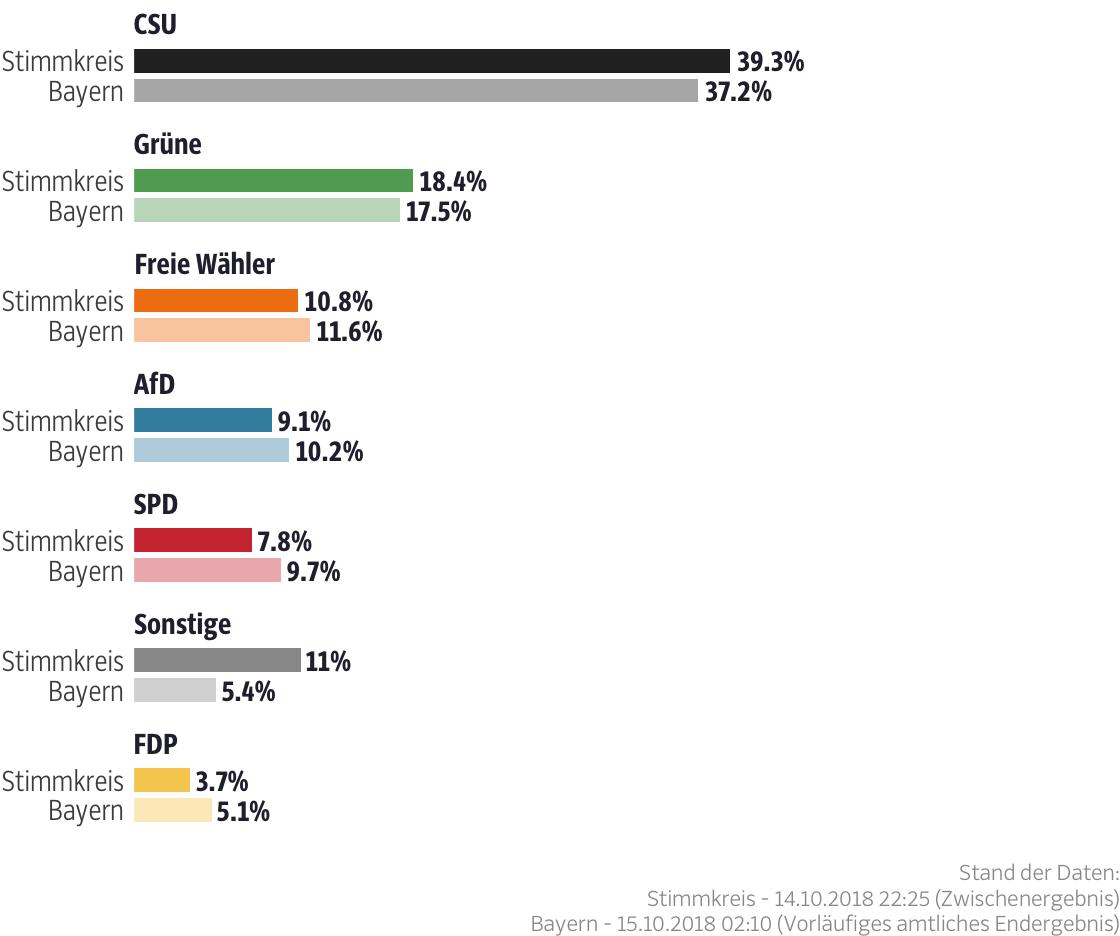 Ergebnisse für den Stimmkreis Traunstein