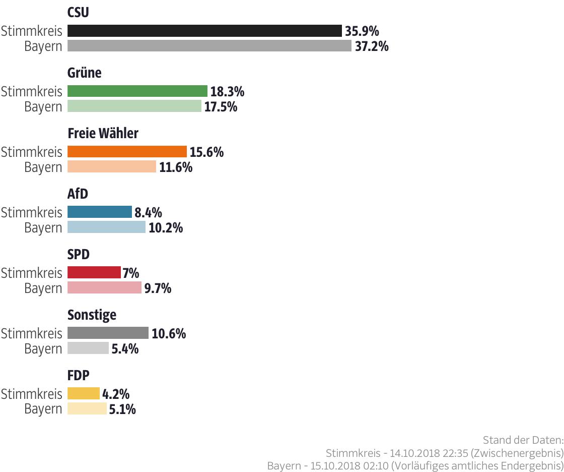 Ergebnisse für den Stimmkreis Weilheim-Schongau