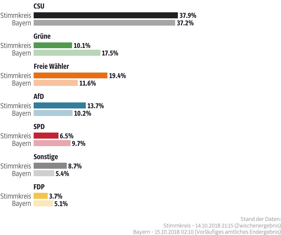 Ergebnisse für den Stimmkreis Dingolfing