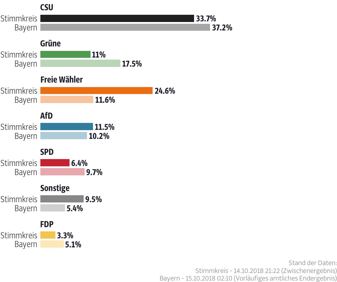 Ergebnisse für den Stimmkreis Kelheim