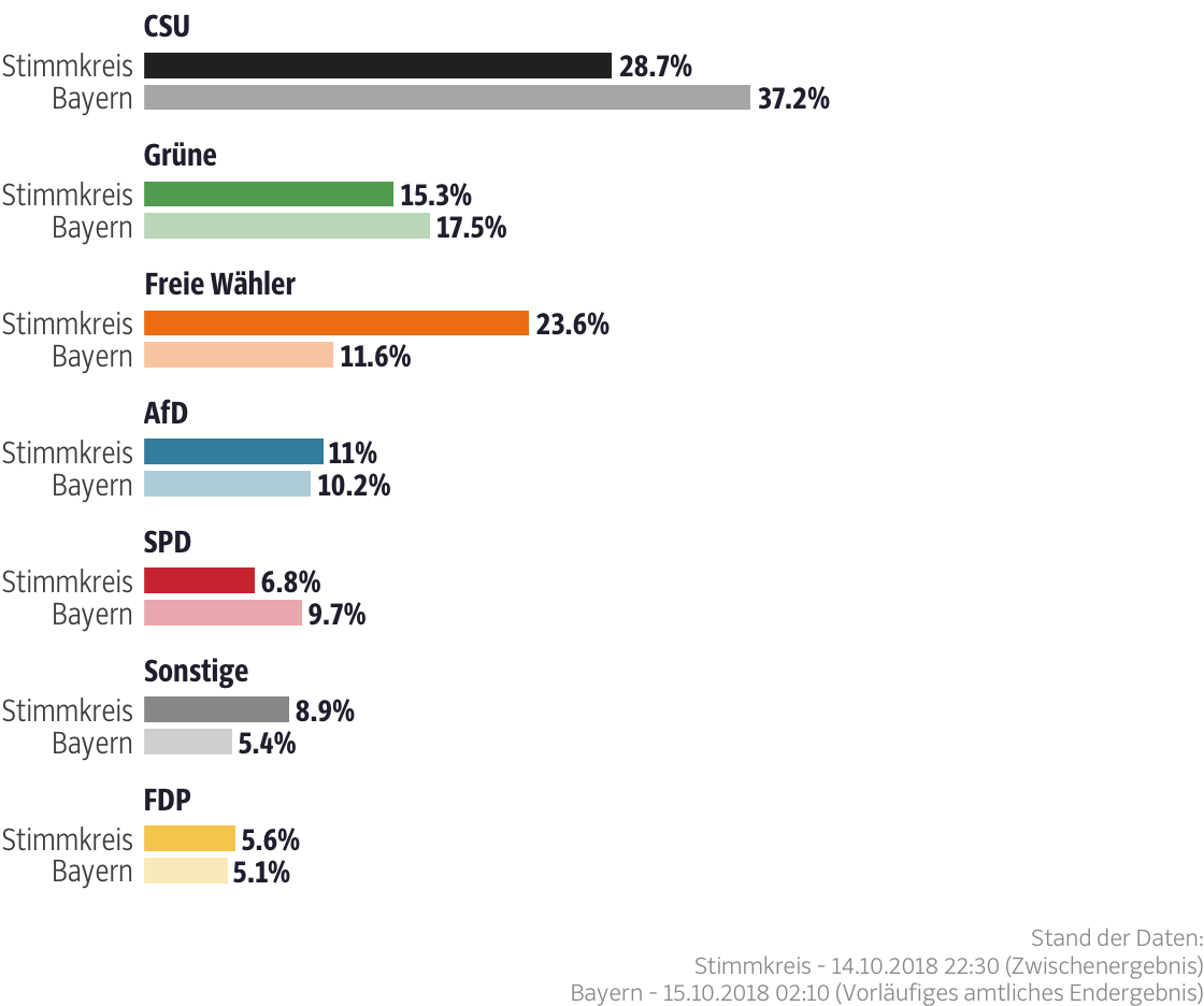 Ergebnisse für den Stimmkreis Landshut