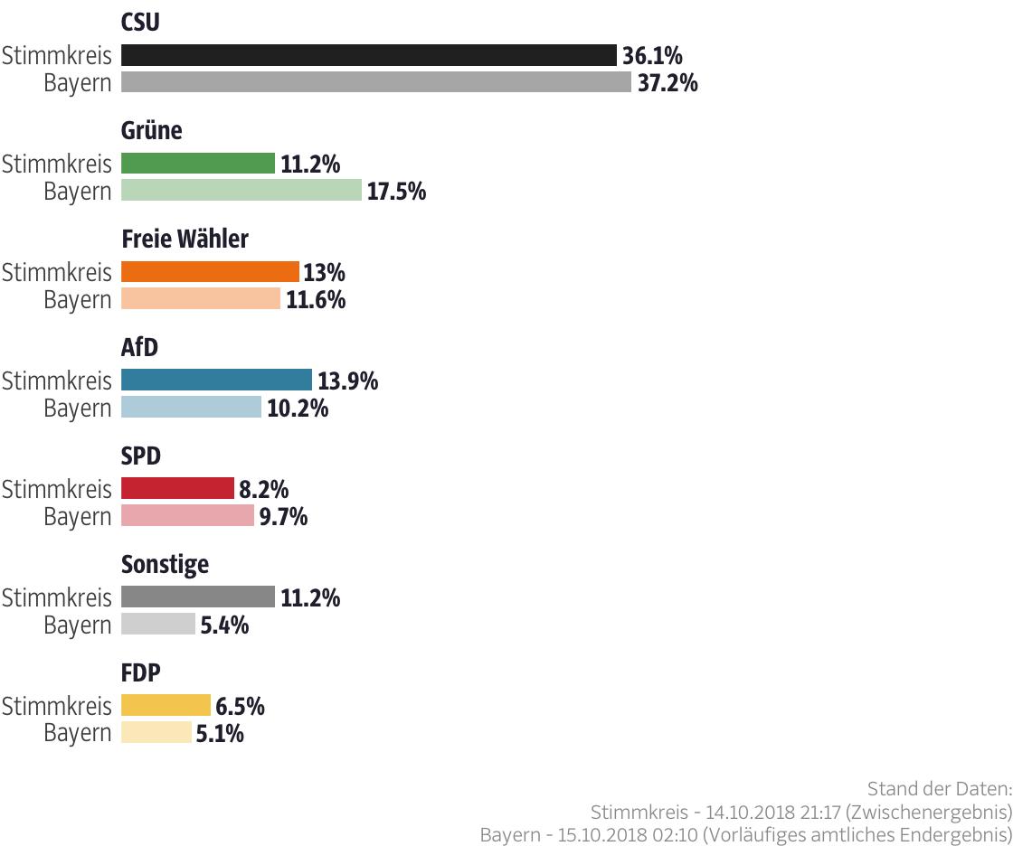 Ergebnisse für den Stimmkreis Passau-Ost