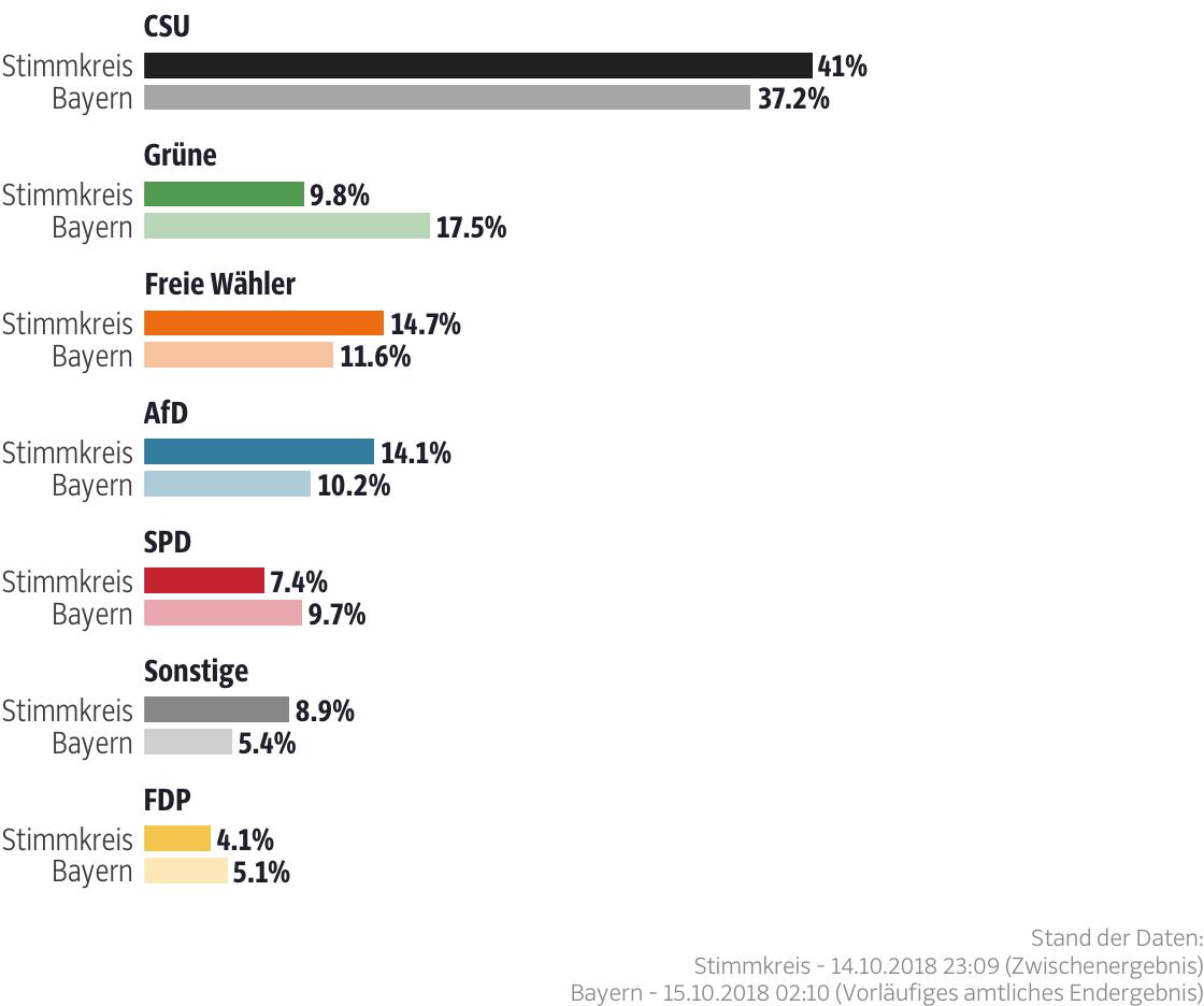 Ergebnisse für den Stimmkreis Passau-West