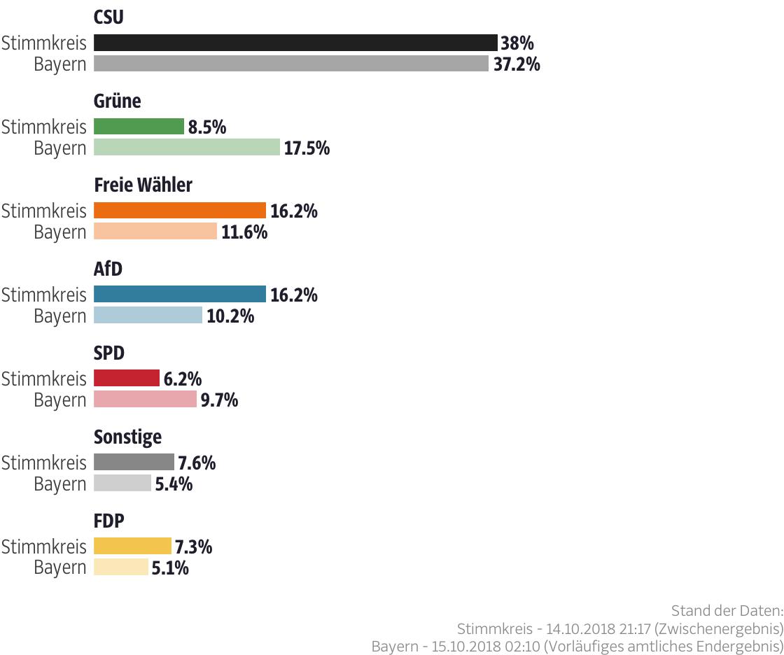 Ergebnisse für den Stimmkreis Regen, Freyung-Grafenau