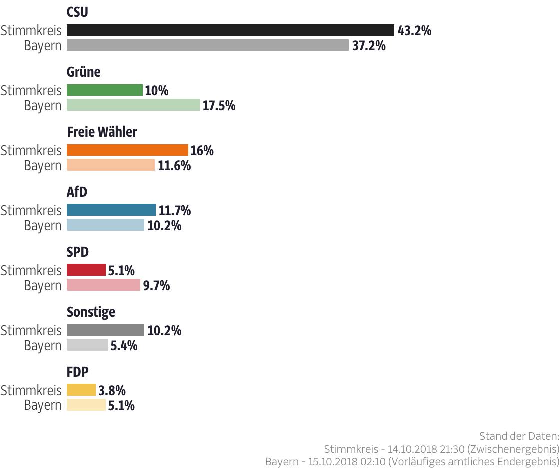 Ergebnisse für den Stimmkreis Rottal-Inn