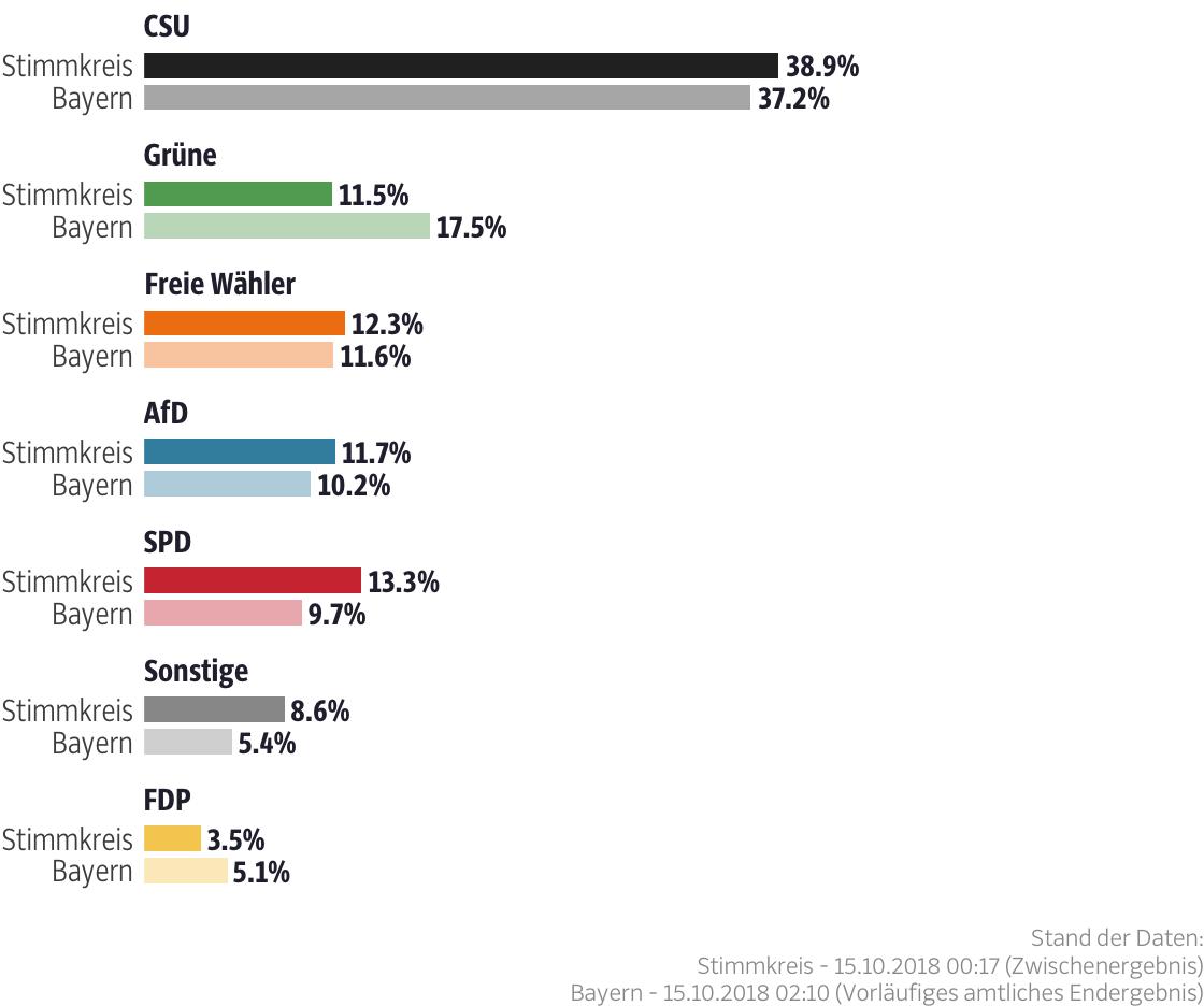 Ergebnisse für den Stimmkreis Amberg-Sulzbach