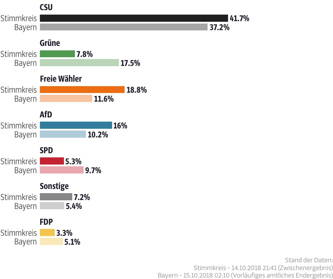 Ergebnisse für den Stimmkreis Cham