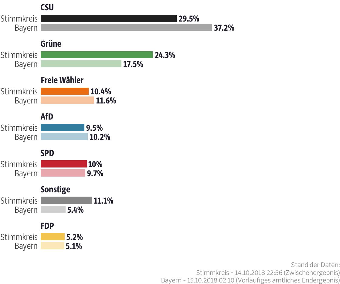 Ergebnisse für den Stimmkreis Regensburg-Stadt