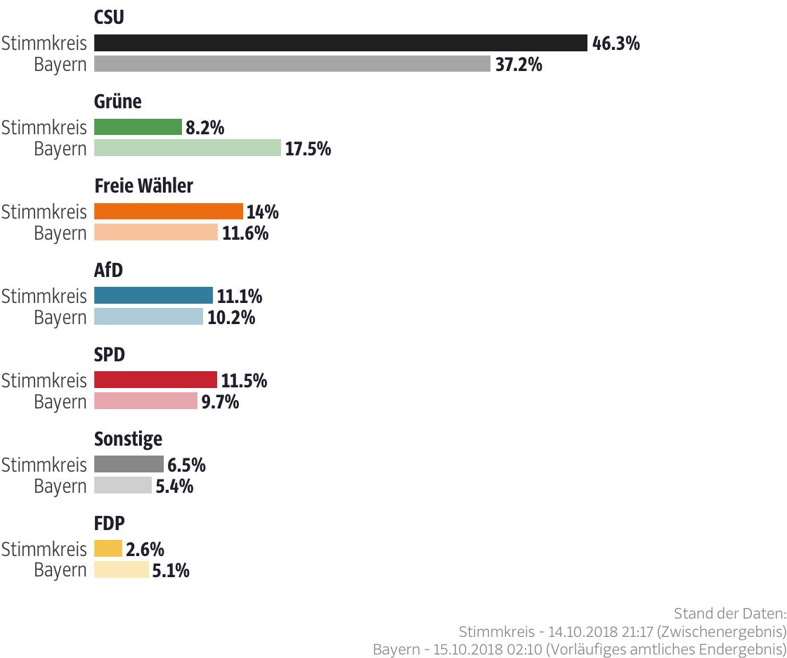 Ergebnisse für den Stimmkreis Tirschenreuth