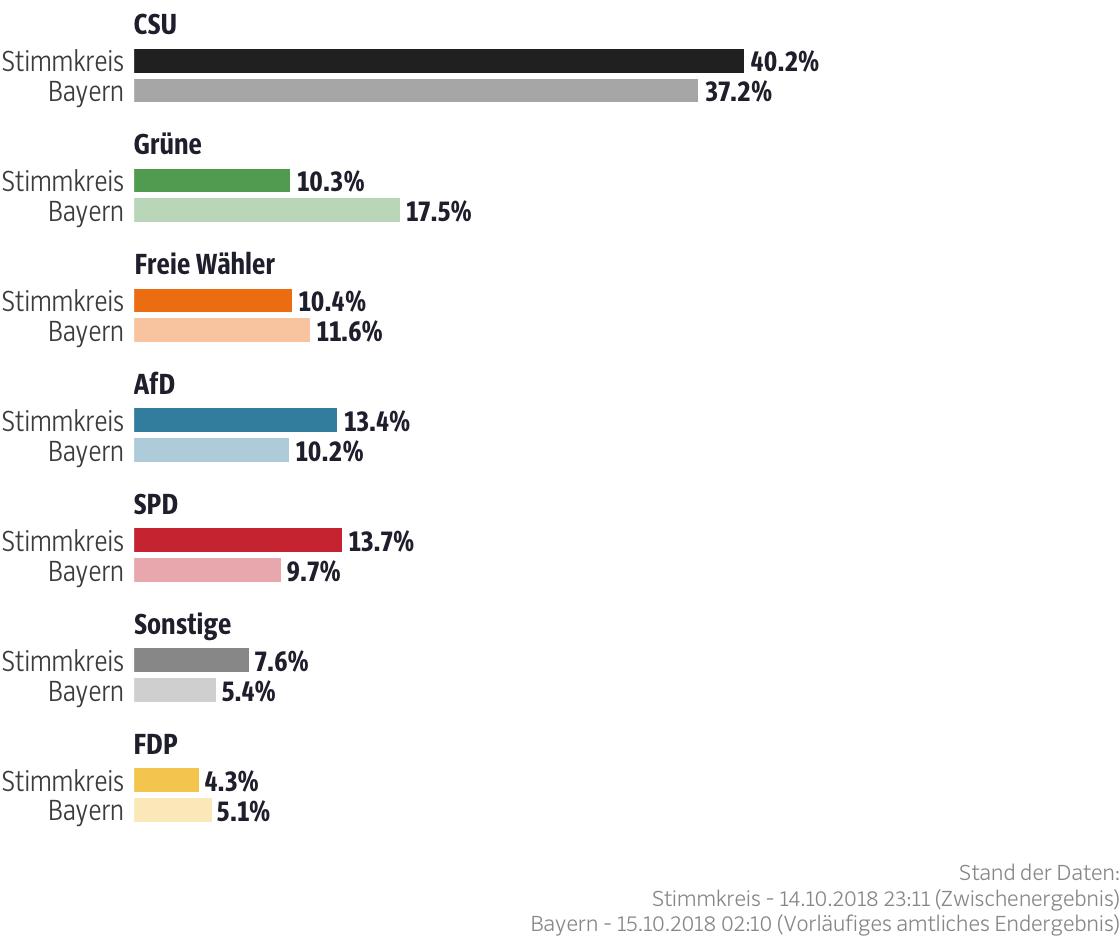 Ergebnisse für den Stimmkreis Weiden i.d.OPf.