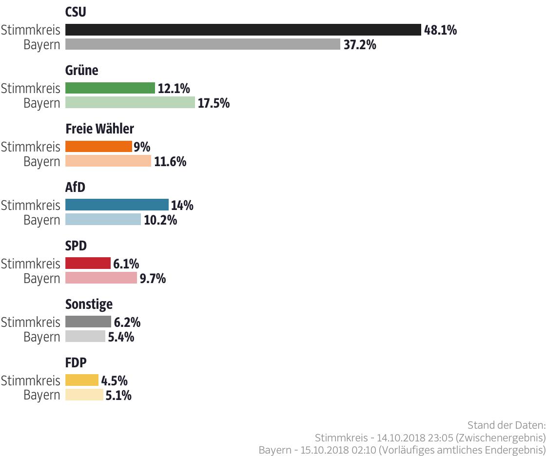 Ergebnisse für den Stimmkreis Bamberg-Land