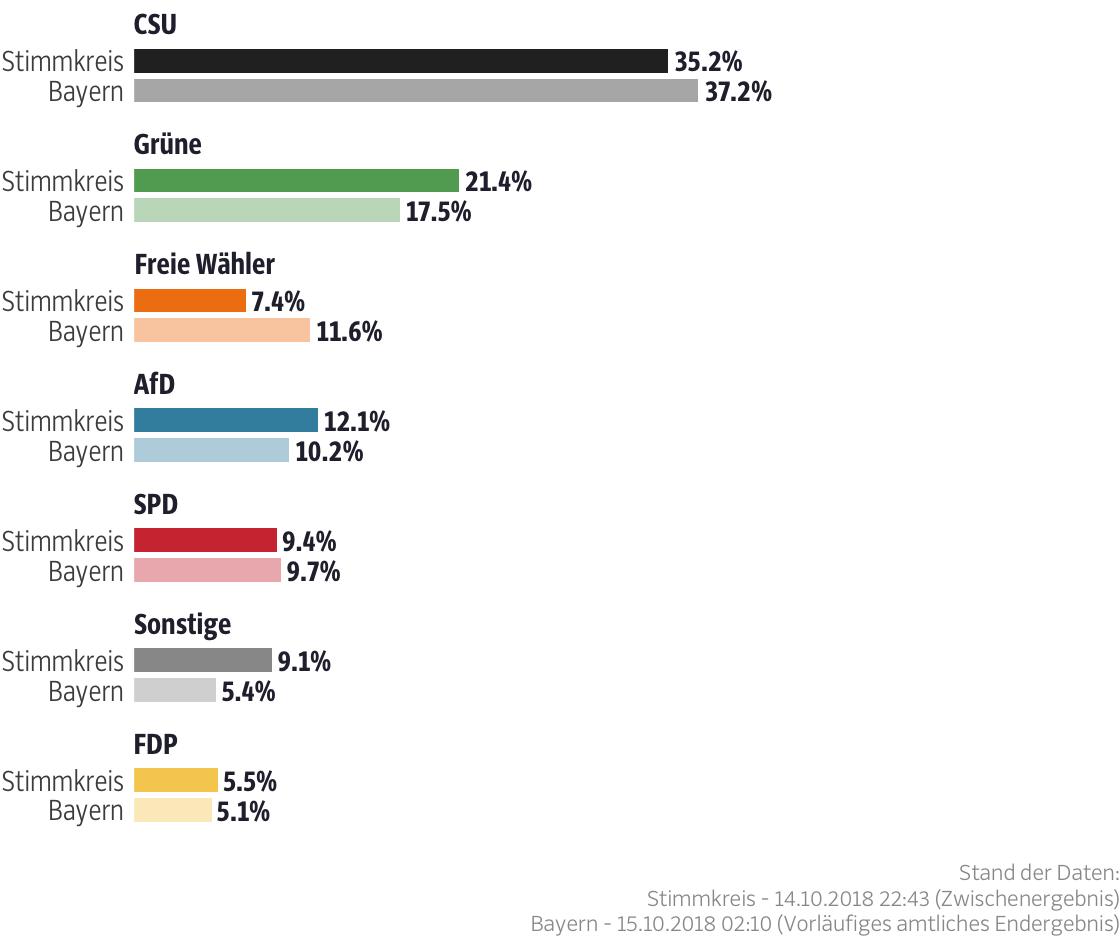 Ergebnisse für den Stimmkreis Bamberg-Stadt