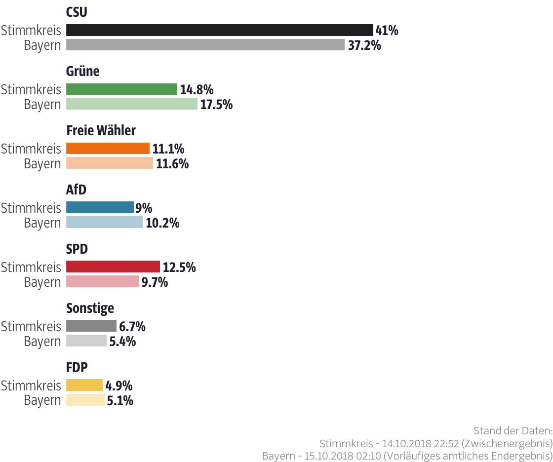 Ergebnisse für den Stimmkreis Bayreuth