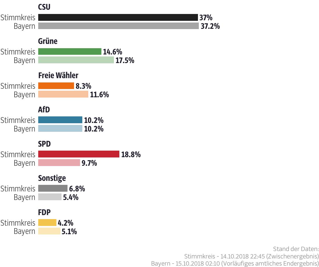 Ergebnisse für den Stimmkreis Coburg