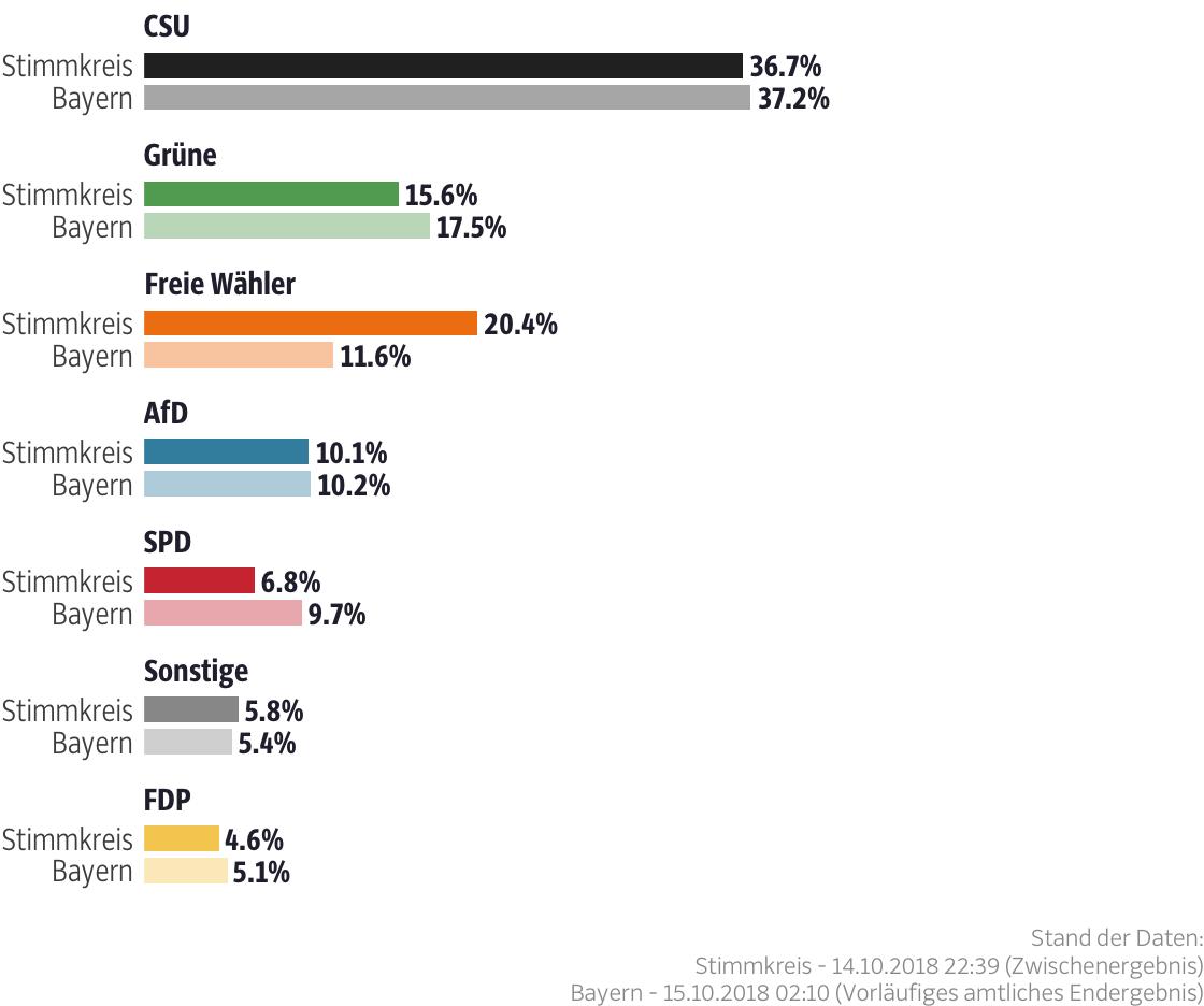Ergebnisse für den Stimmkreis Forchheim