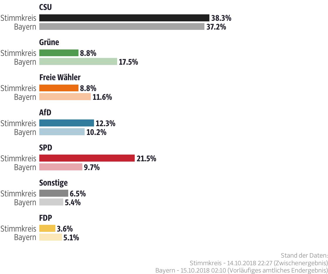 Ergebnisse für den Stimmkreis Hof