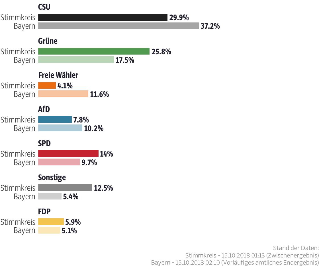 Ergebnisse für den Stimmkreis Nürnberg-Nord
