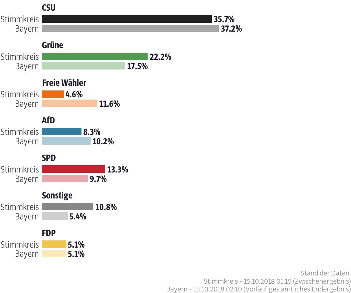 Ergebnisse für den Stimmkreis Nürnberg-Ost
