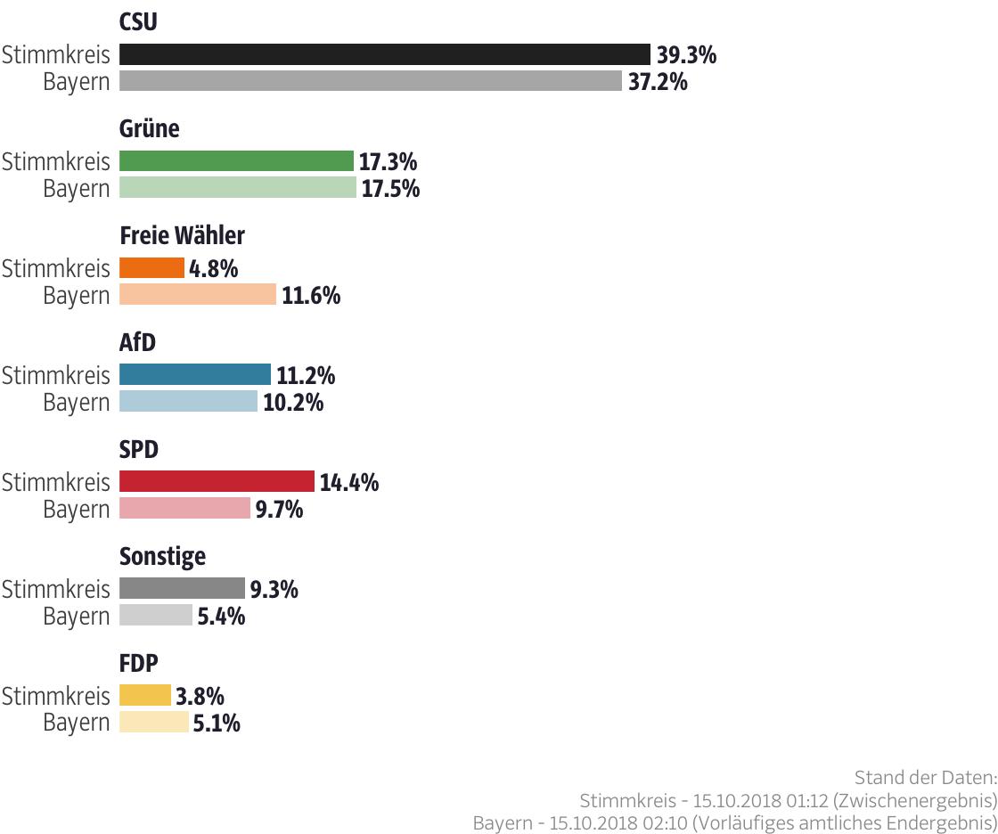 Ergebnisse für den Stimmkreis Nürnberg-Süd