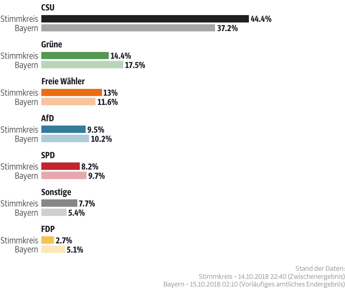 Ergebnisse für den Stimmkreis Ansbach-Süd, Weißenburg- Gunzenhausen