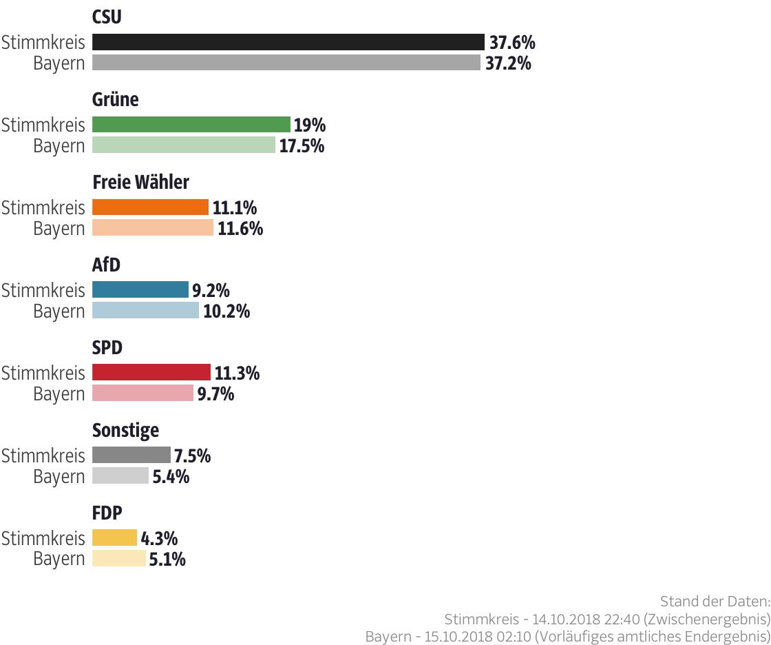 Ergebnisse für den Stimmkreis Erlangen-Höchstadt