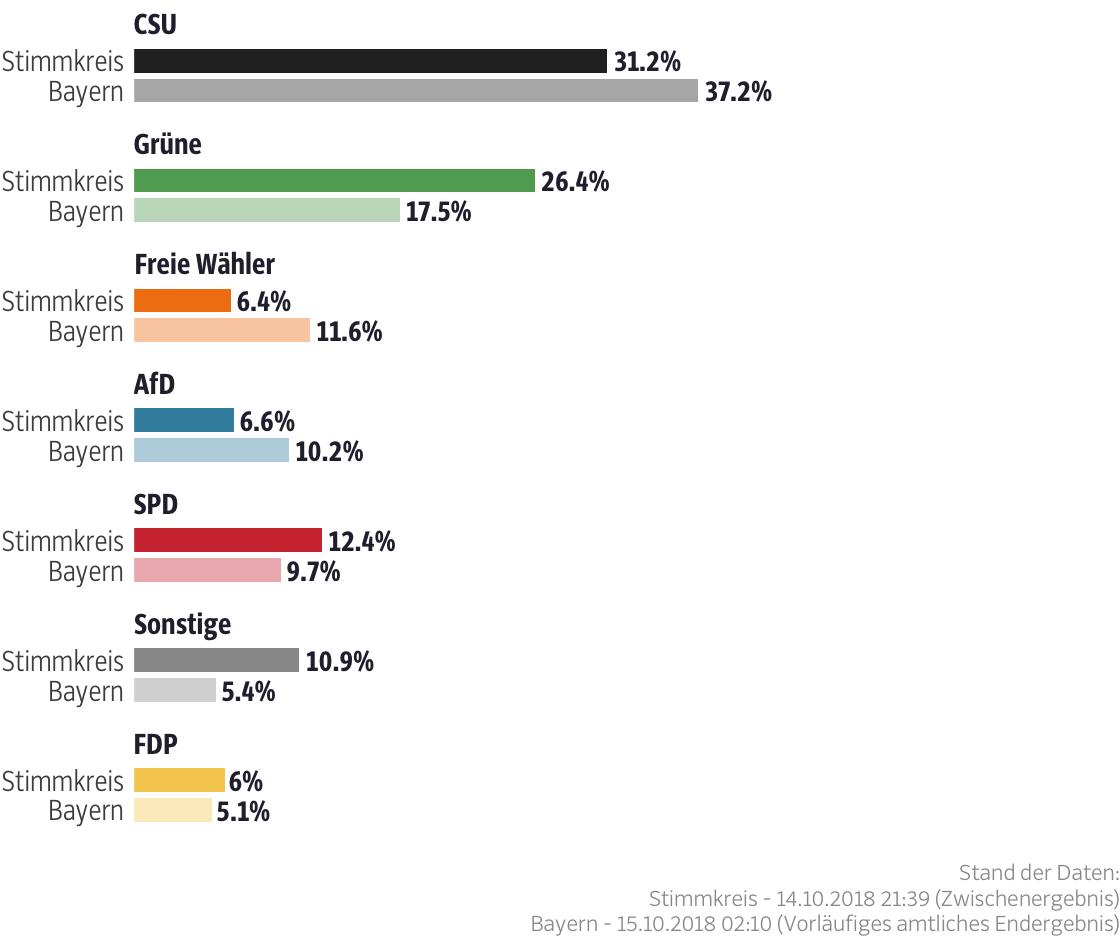 Ergebnisse für den Stimmkreis Erlangen-Stadt