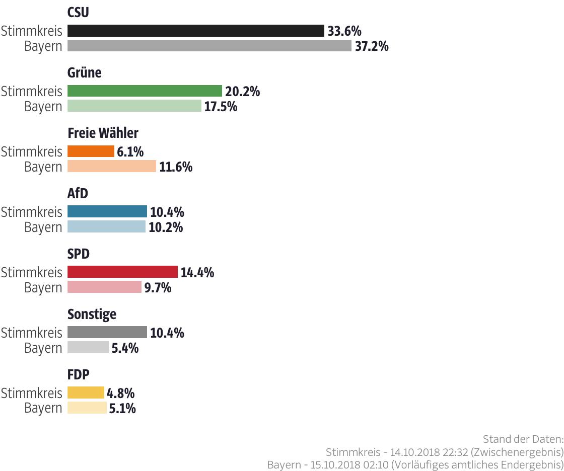 Ergebnisse für den Stimmkreis Fürth