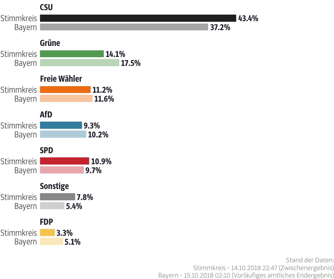 Ergebnisse für den Stimmkreis Neustadt a.d.Aisch-Bad Windsheim, Fürth-Land