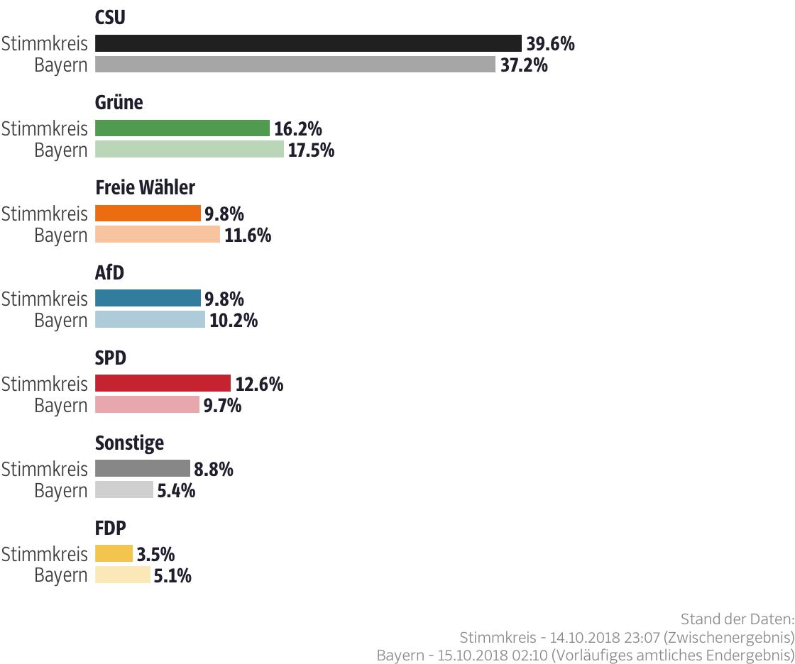 Ergebnisse für den Stimmkreis Nürnberger Land