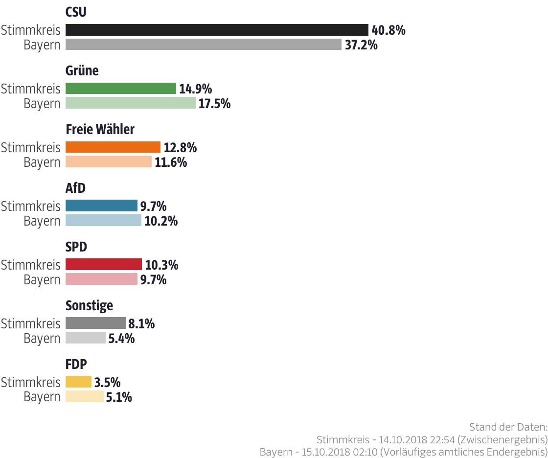 Ergebnisse für den Stimmkreis Roth