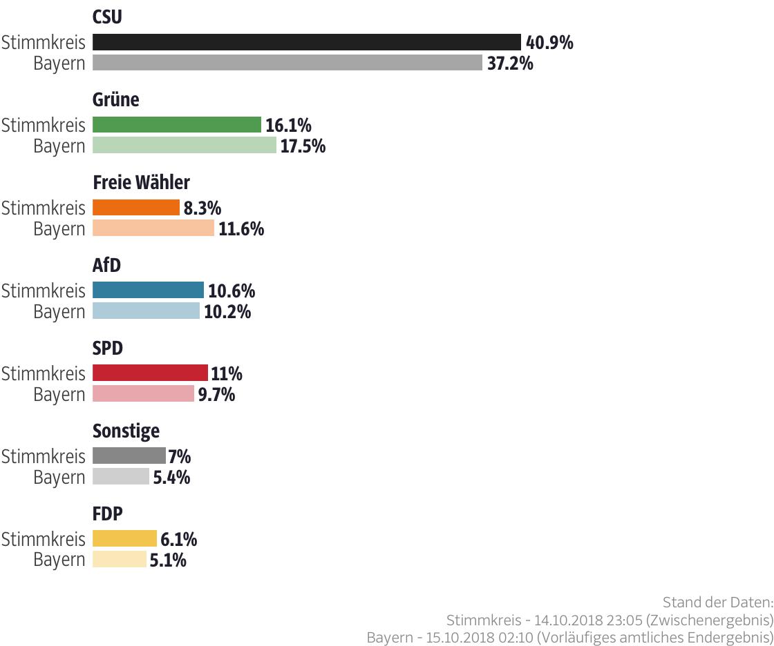 Ergebnisse für den Stimmkreis Aschaffenburg-Ost