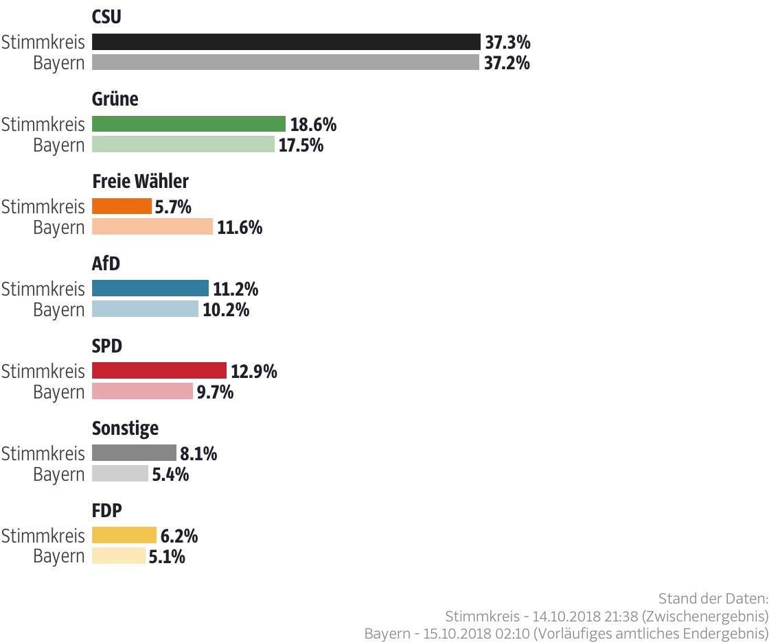 Ergebnisse für den Stimmkreis Aschaffenburg-West