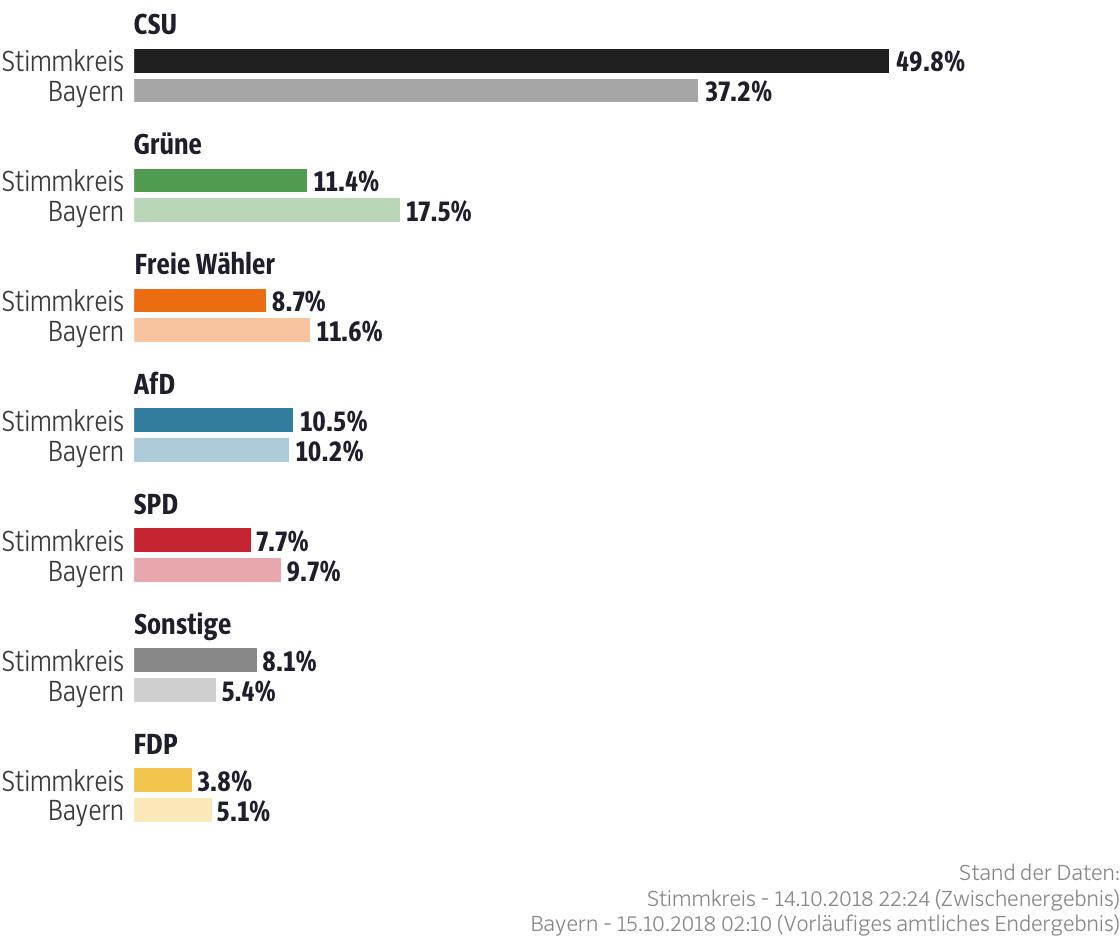 Ergebnisse für den Stimmkreis Bad Kissingen