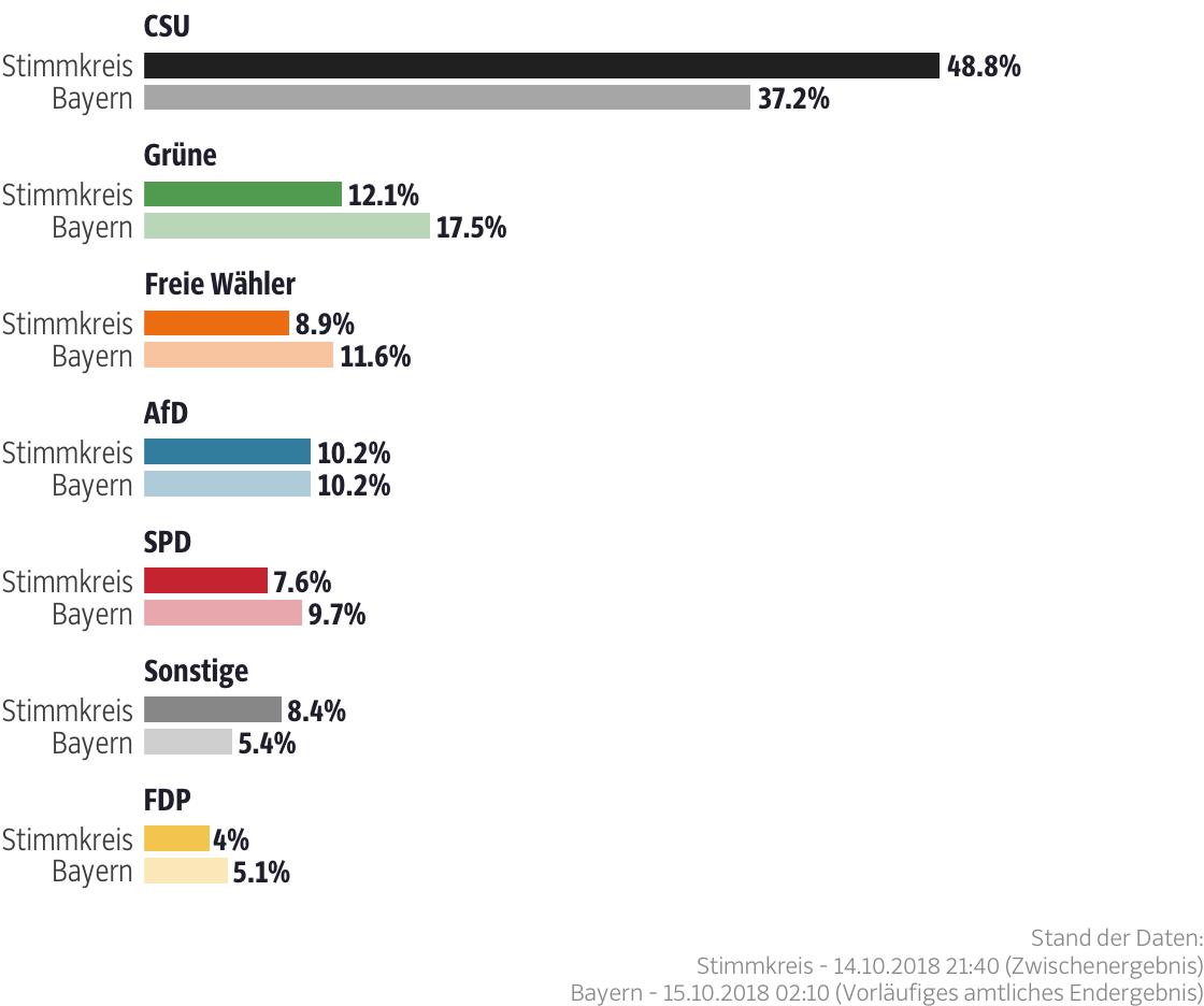 Ergebnisse für den Stimmkreis Haßberge, Rhön-Grabfeld