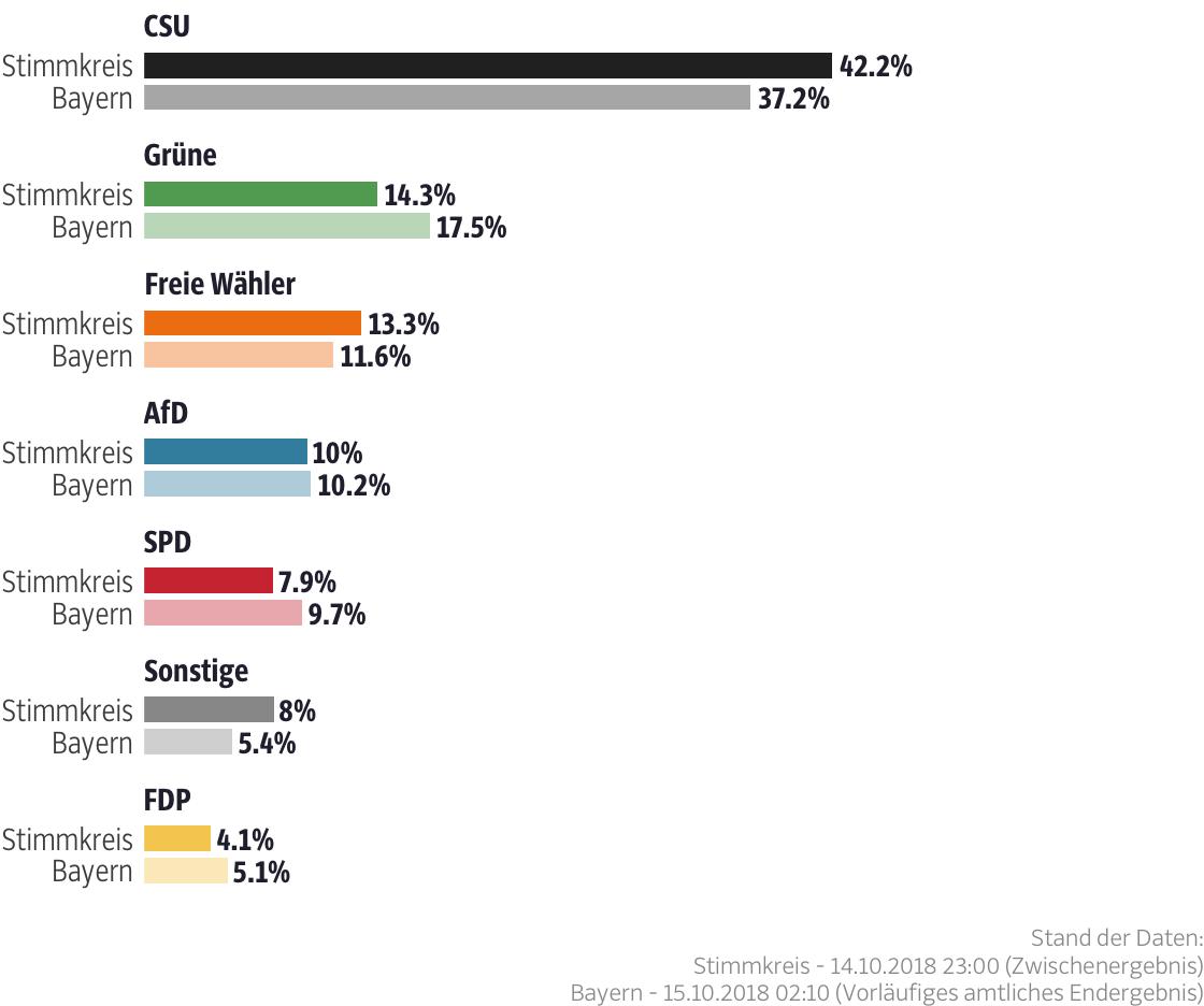 Ergebnisse für den Stimmkreis Kitzingen