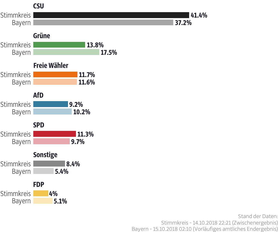 Ergebnisse für den Stimmkreis Main-Spessart