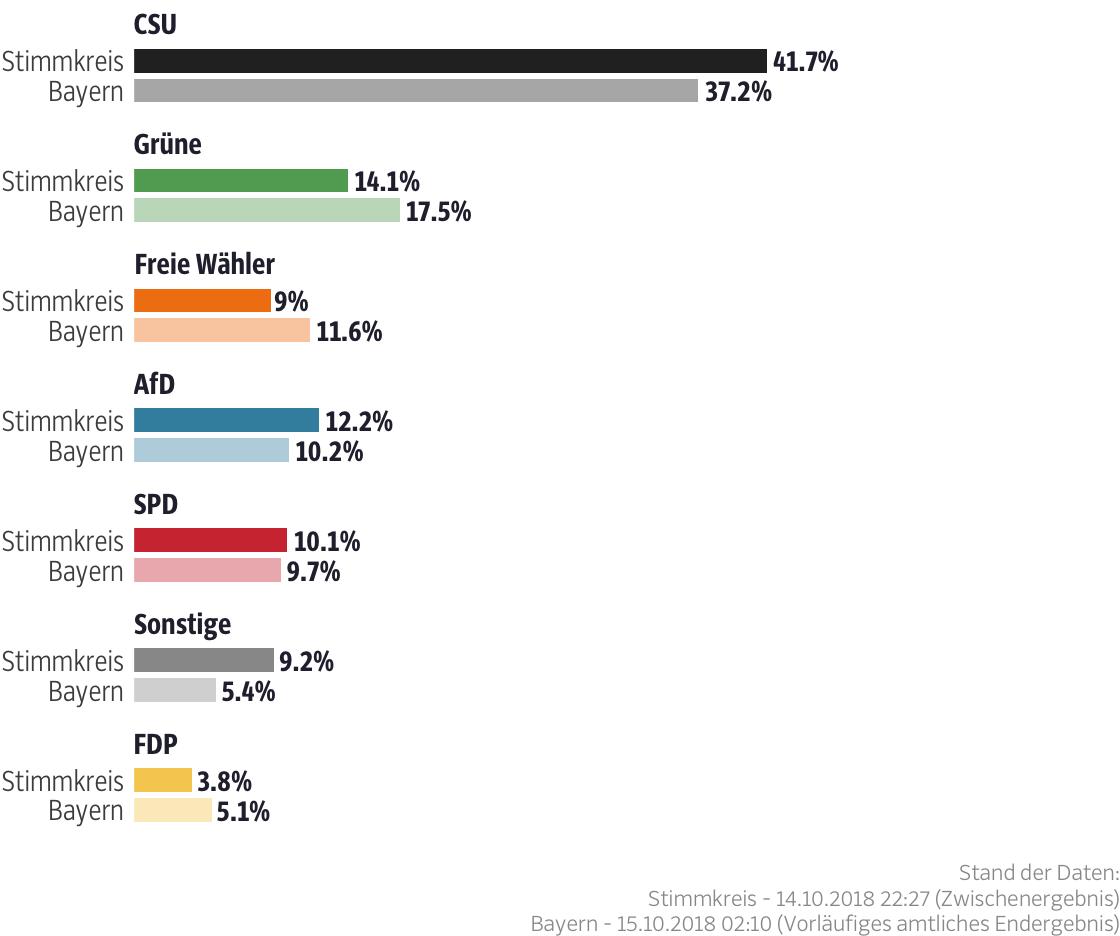 Ergebnisse für den Stimmkreis Schweinfurt