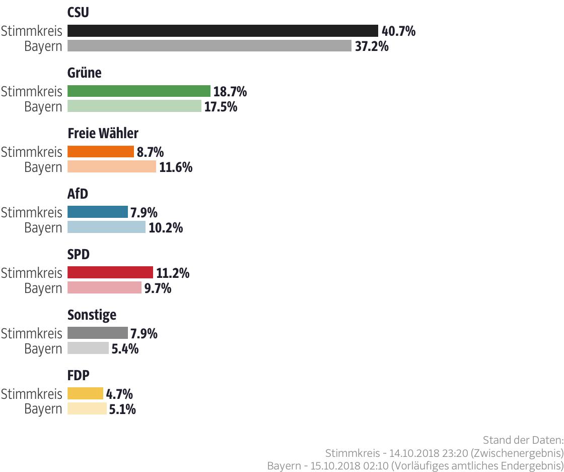 Ergebnisse für den Stimmkreis Würzburg-Land