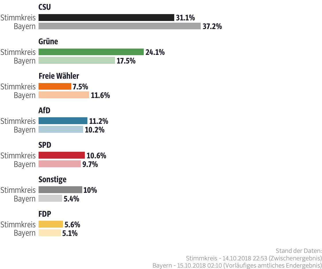 Ergebnisse für den Stimmkreis Augsburg-Stadt-Ost