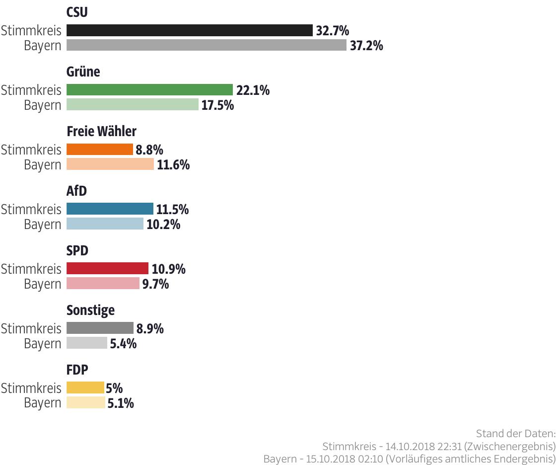 Ergebnisse für den Stimmkreis Augsburg-Stadt-West