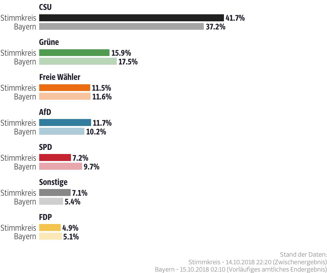 Ergebnisse für den Stimmkreis Aichach-Friedberg