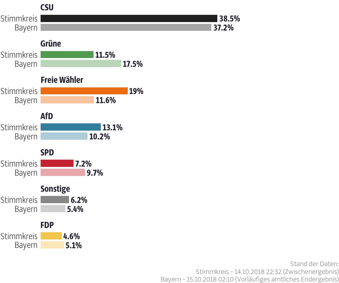 Ergebnisse für den Stimmkreis Augsburg-Land, Dillingen