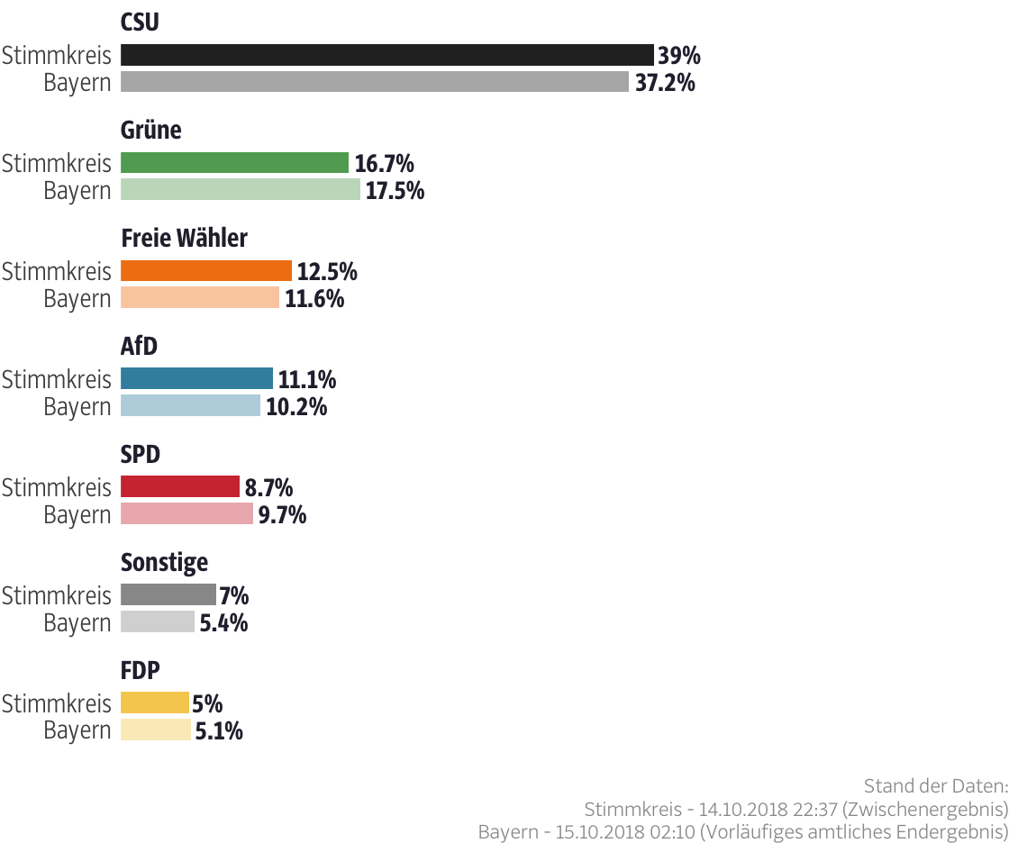 Ergebnisse für den Stimmkreis Augsburg-Land-Süd