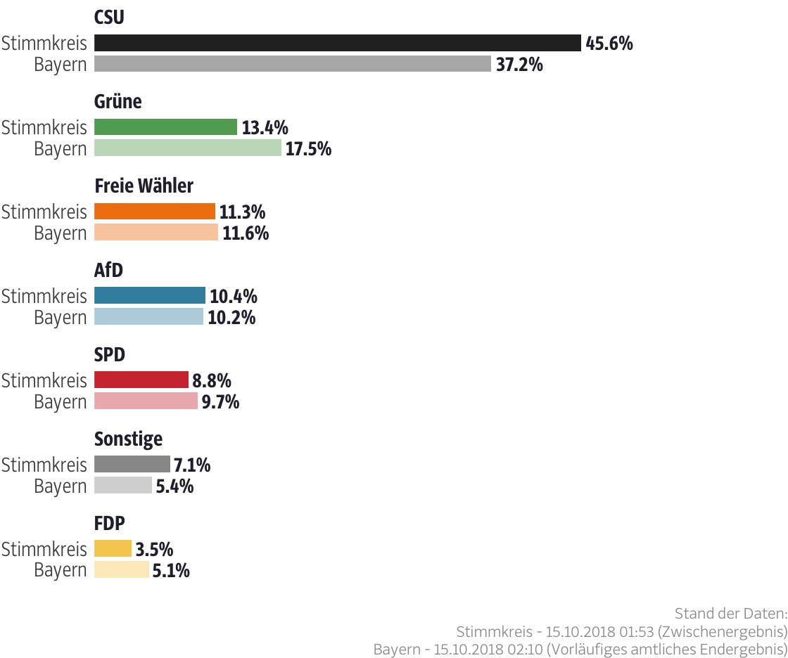 Ergebnisse für den Stimmkreis Donau-Ries