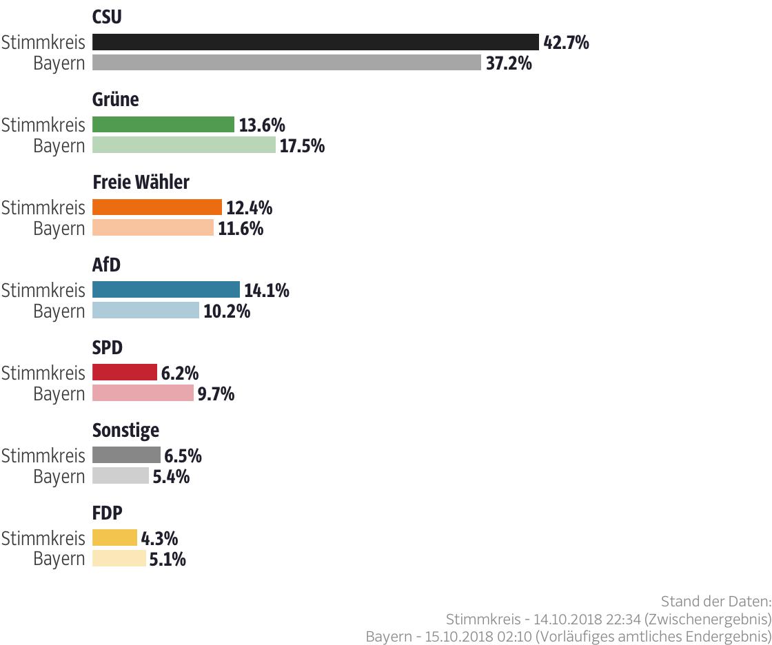 Ergebnisse für den Stimmkreis Günzburg
