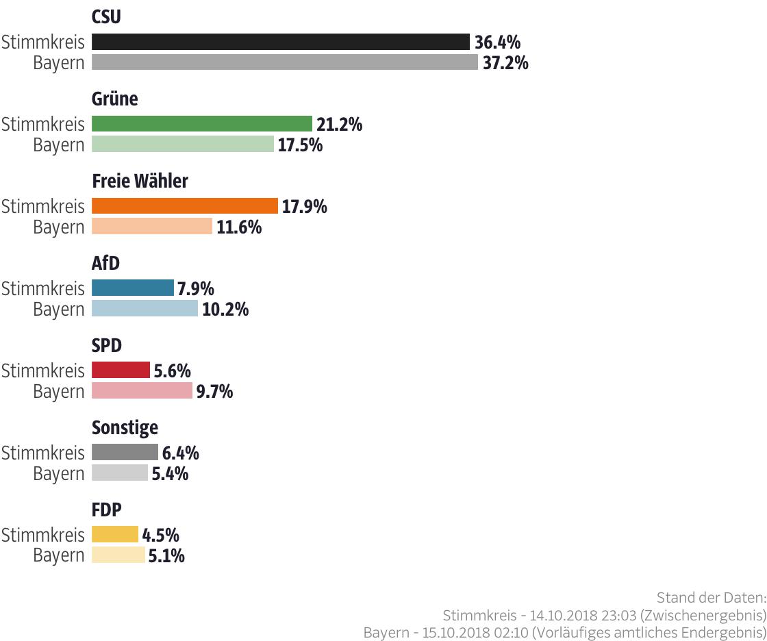 Ergebnisse für den Stimmkreis Lindau, Sonthofen