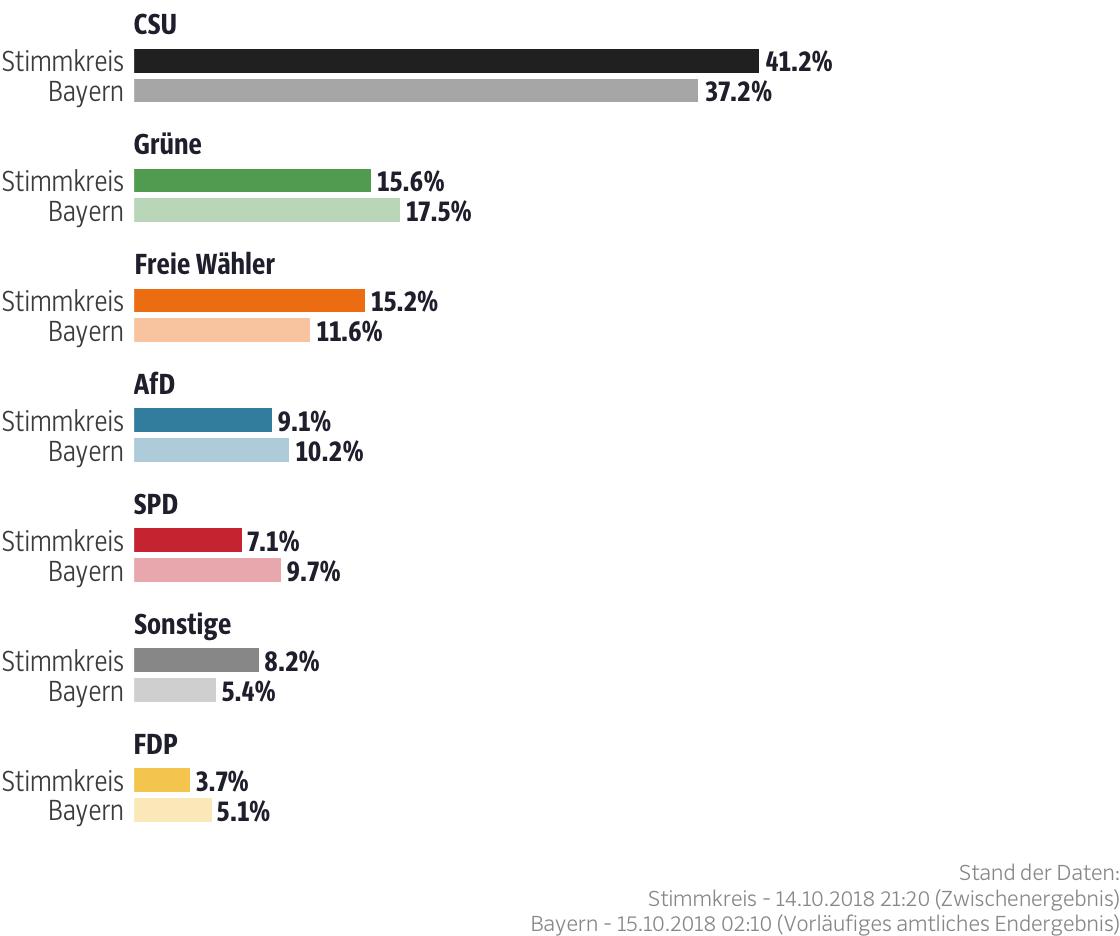 Ergebnisse für den Stimmkreis Marktoberdorf