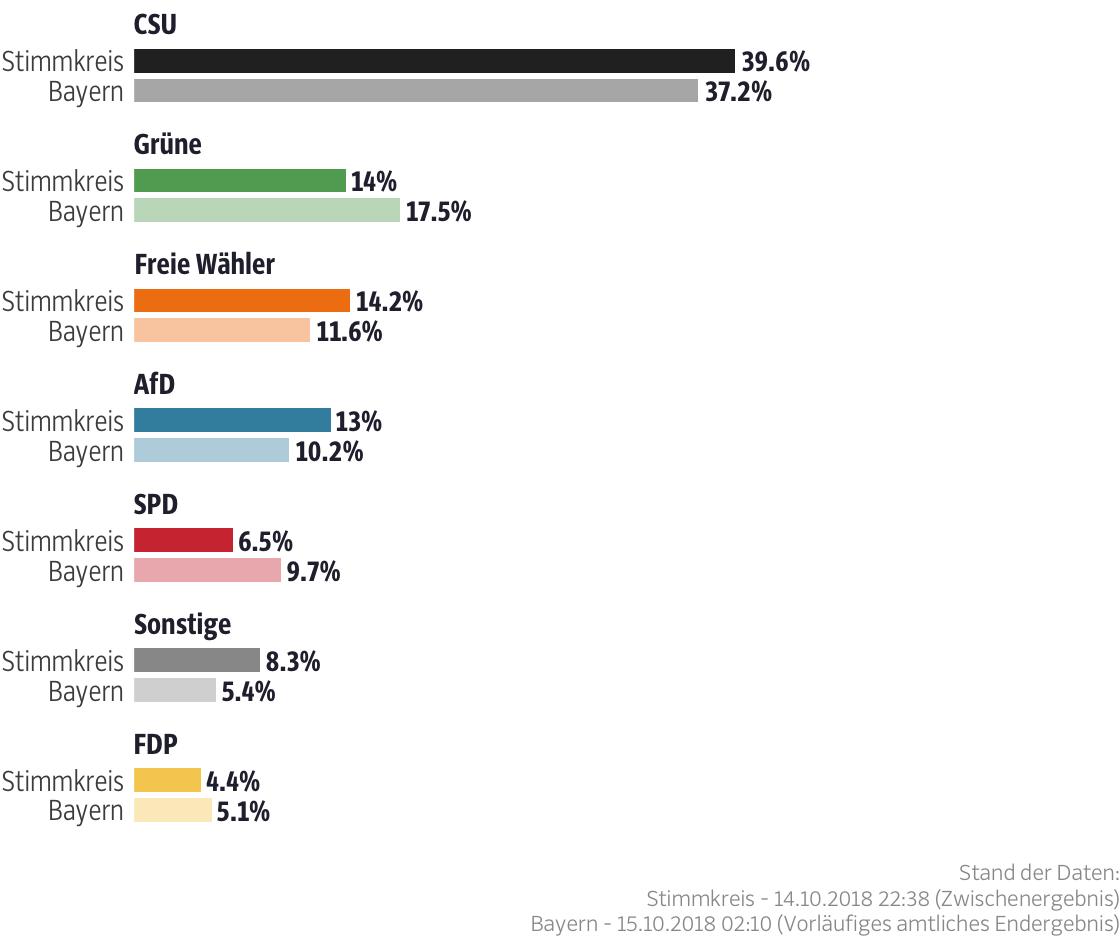 Ergebnisse für den Stimmkreis Memmingen