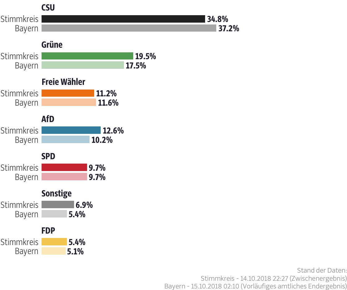 Ergebnisse für den Stimmkreis Neu-Ulm