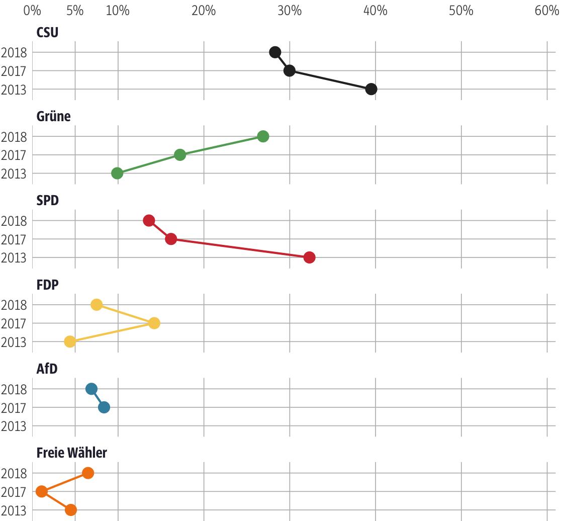 Vergleich der Ergebnisse mit früheren Wahlen für den Stimmkreis München-Hadern